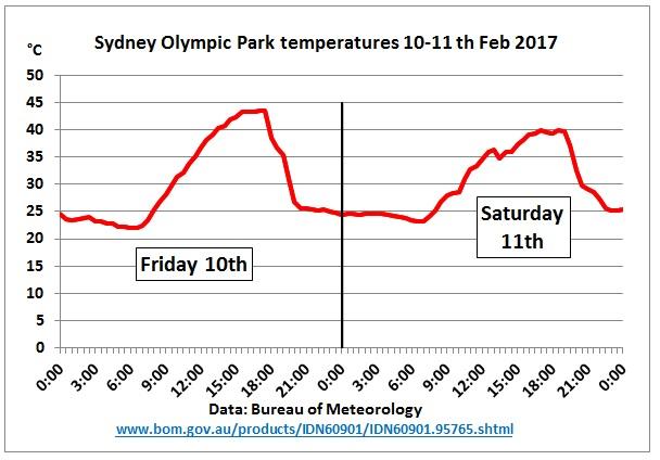 Sydney_temps_10-11Feb2017
