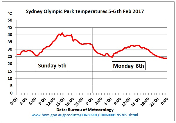 Sydney_temps_5-6Feb2017
