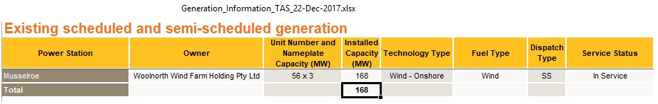 TAS_wind_power_plants_Dec2017