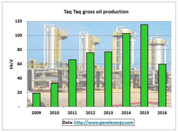 Taq_Taq_oil_production_2009-16