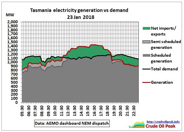 Tasmania_generation_vs_demand_23Jan2018