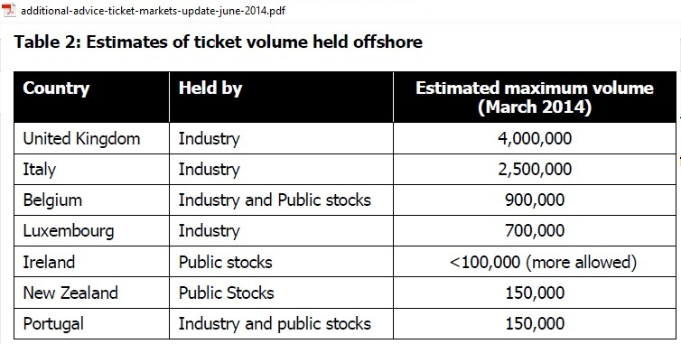 Ticket_volumes_held_offshore_2014