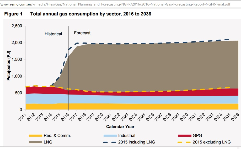 Total_gas_consumption_2011-2036