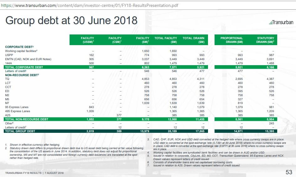Transurban_Group_debt_Jun2018