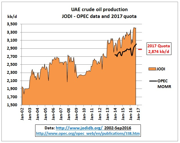 uae_crude_jan2002-quota_june2017