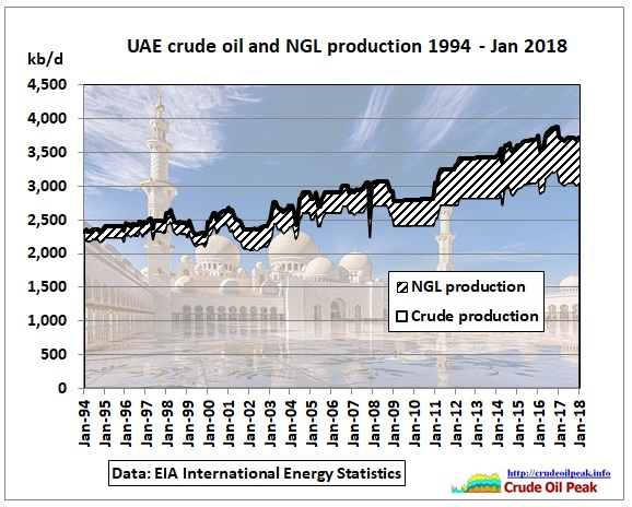UAE_crude_NGL_production_1994-Jan2018