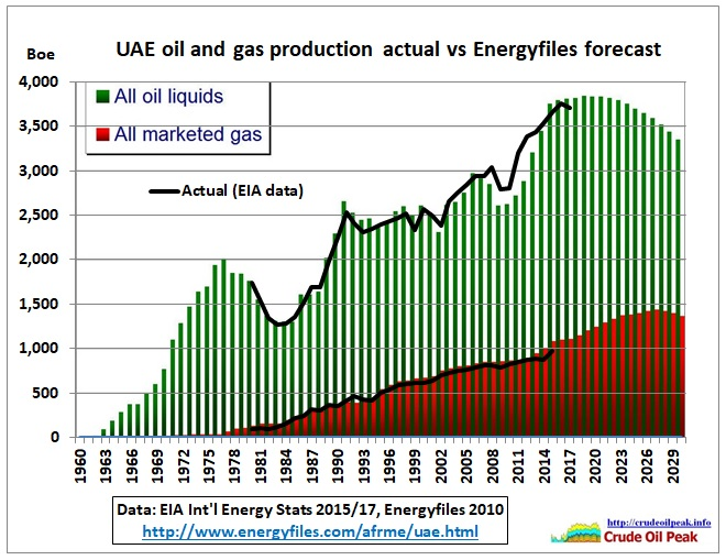 UAE_oil_gas_production_2017-Energyfiles2010