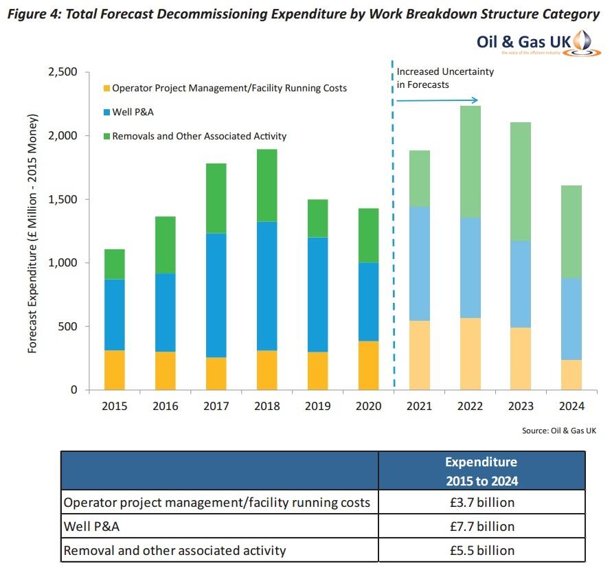 uk-decommissioning_2015-2024