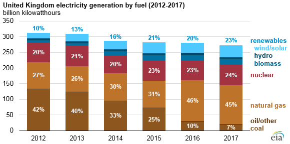 UK_Electricity_generation_by_fuel_2012-17