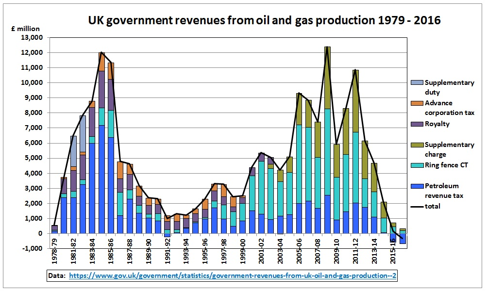 UK_Gov_revenue_oil_gas_1979-2016