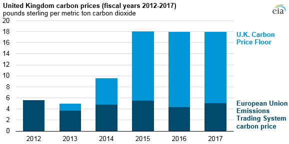 UK_carbon_price_2012-17