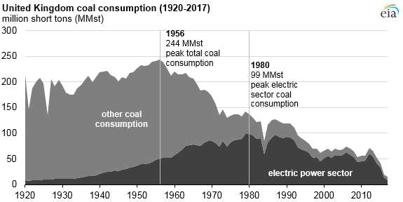 UK_coal_consumption_1920-2017