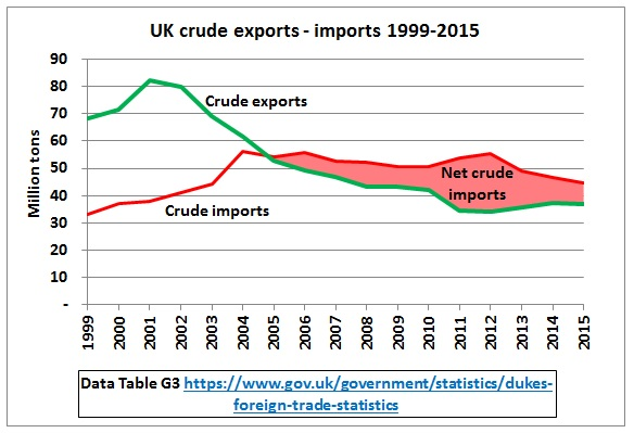 UK_crude_exports_imports_1999-2015