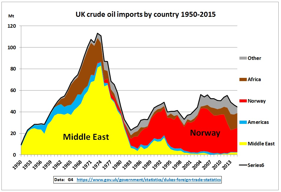 UK_crude_oil_imports_by_country_1950-2015