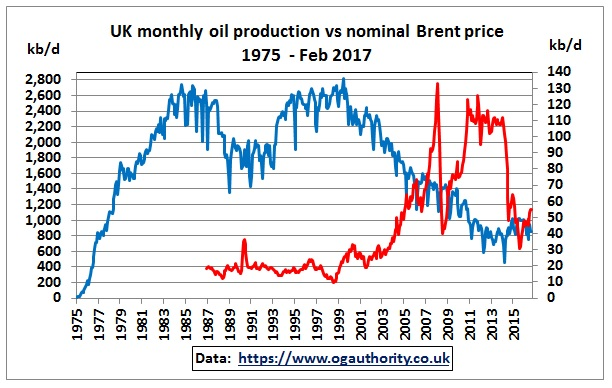 UK_crude_production_Brent_1975-Feb2017