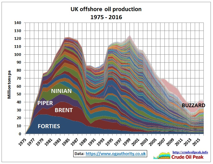 UK_offshore_production_by_field_1975-2016