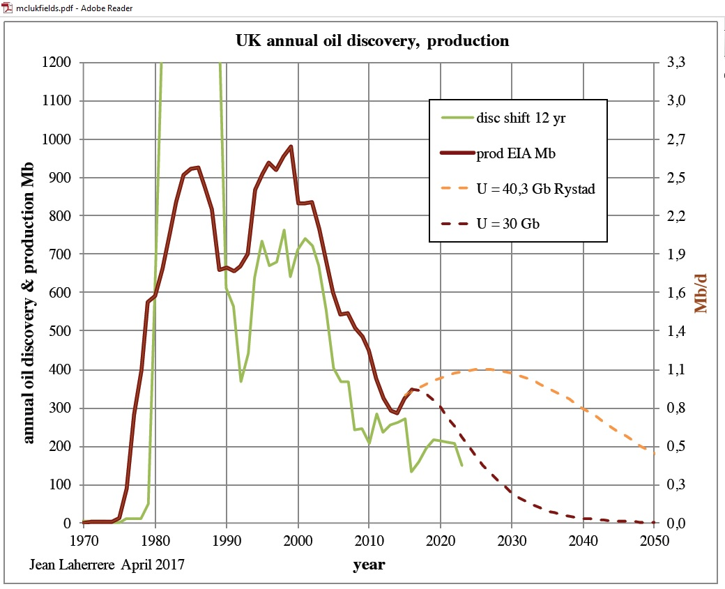 UK_oil_discovery_production_Laherrere_Apr2017
