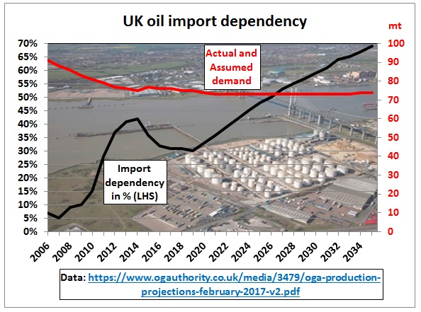 UK_oil_import_dependency_2006-35