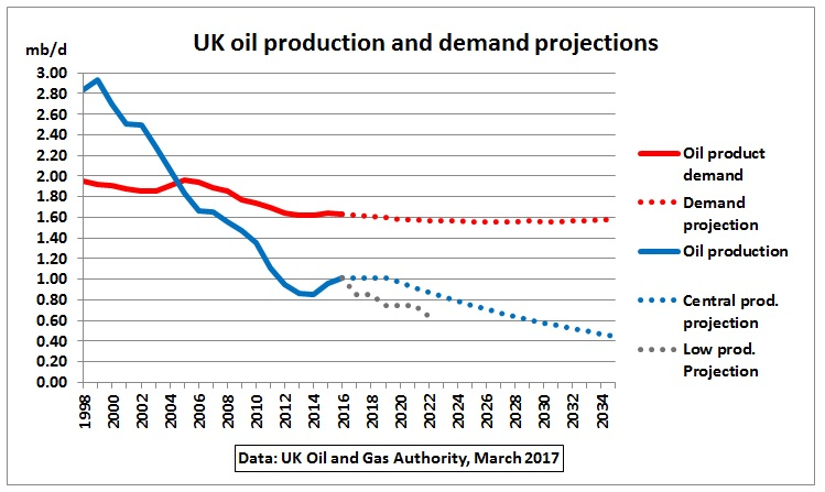 UK_oil_prod_demand_proj_2035