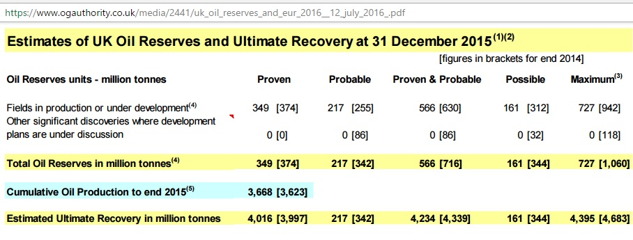 UK_oil_reserves_ultimate_Dec2015