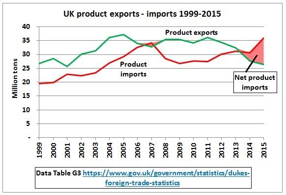 UK_product_exports_imports_1999-2015