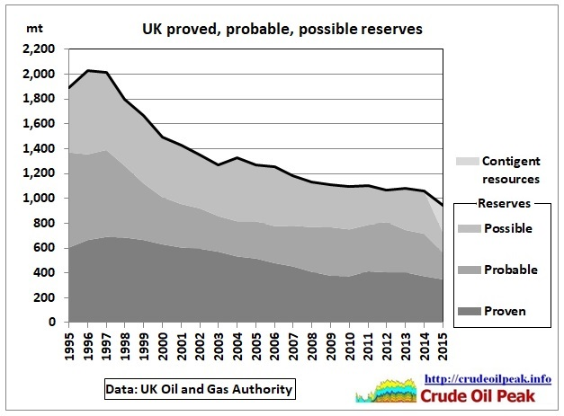 UK_reserve_history_1995-2015