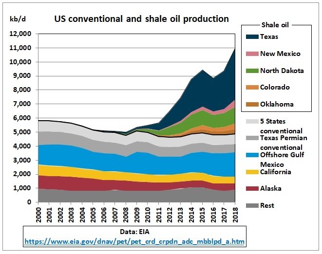 US-crude-conv-shale-production-2000-2018