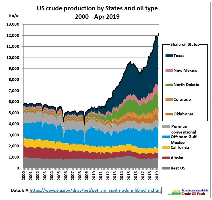 US-crude-production-2000-Apr2019