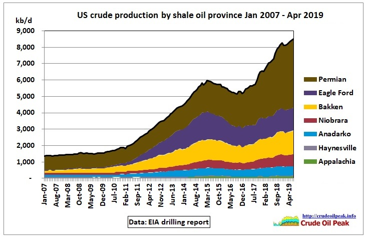 US-shale-production_Jan2007-Apr2019