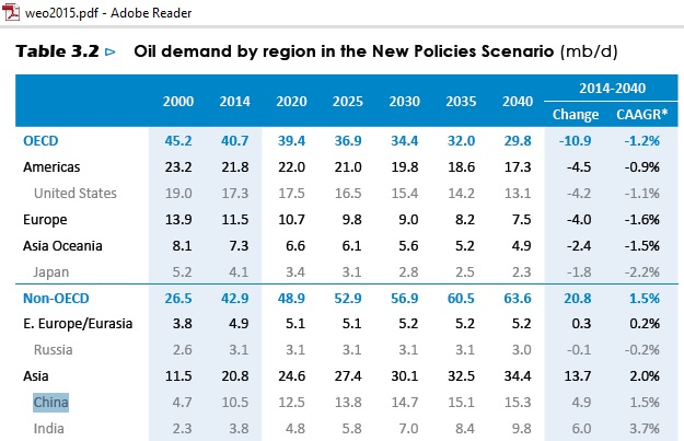 US_China_oil_demand_to_2040_WEO_2015