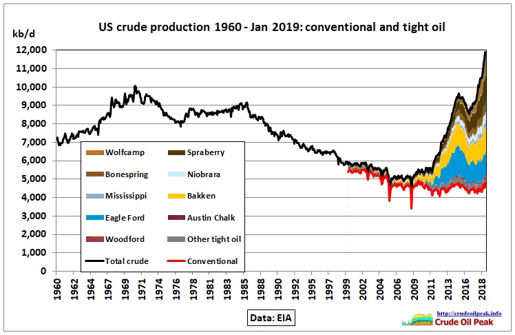 US_crude-production_1960-Jan2019