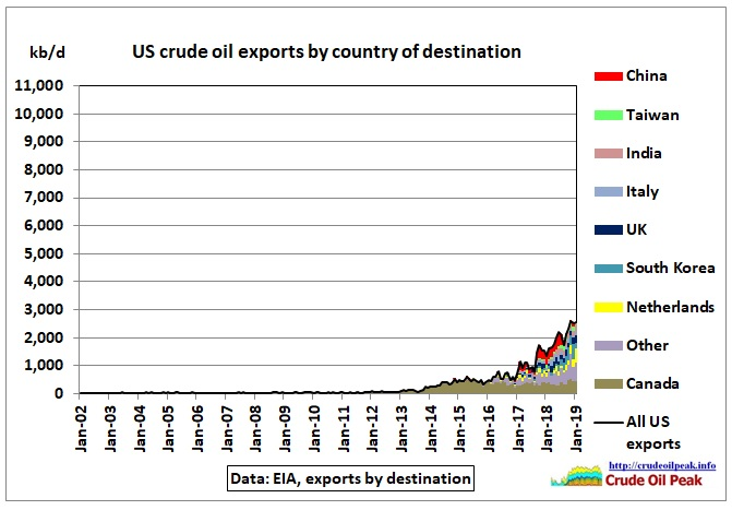 US_crude_exports_11mbd_Jan2019