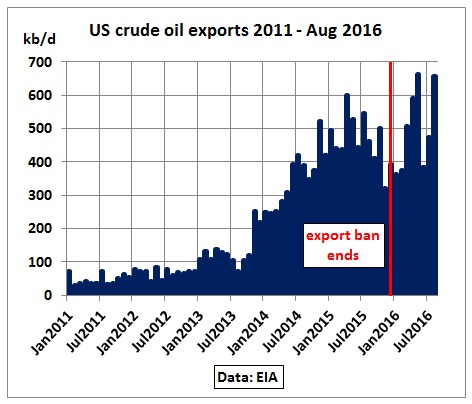 us_crude_exports_2011-aug2016