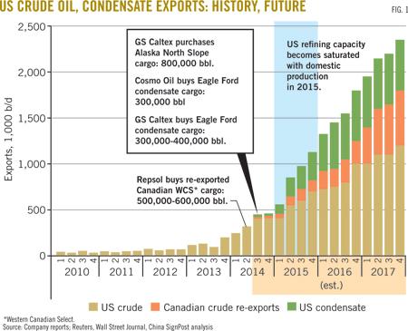 US_crude_exports_OGJ_estimate_Dec2014