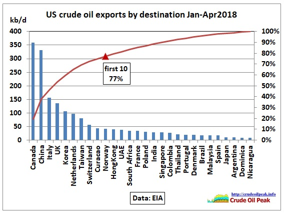 US_crude_exports_by_size_2015-Apr2018