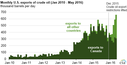 us_crude_exports_to_may2016