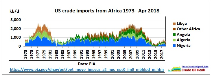 US_crude_imports_Africa_1973-Apr2018