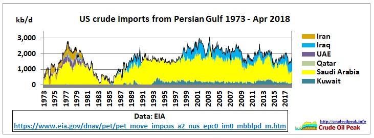 US_crude_imports_Persian_Gulf_1973-Apr2018