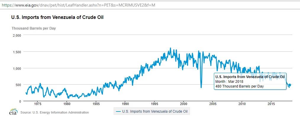US_crude_imports_Venezuela_Mar2018