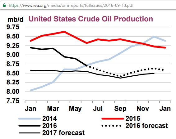 us_crude_production_2014-2017f_iea_omrsep2016