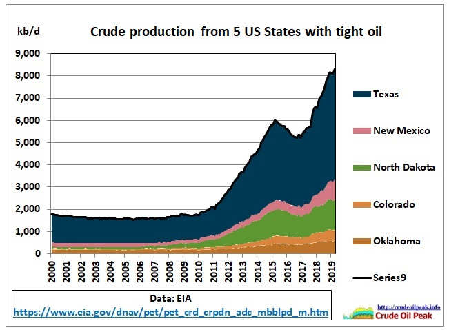 US_crude_production_5-States_2000-Apr2019