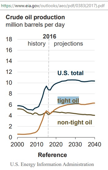 US_crude_production_to_2040