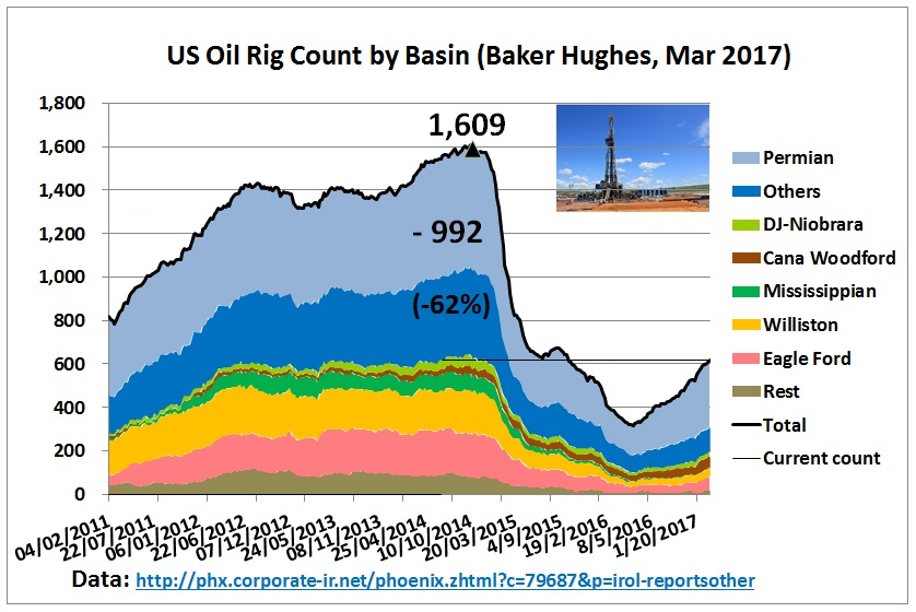 US_drilling_rigs_Feb2011_10Mar2017