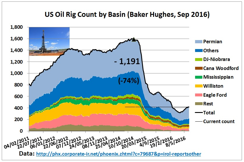 us_drilling_rigs_feb2011_23sep2016