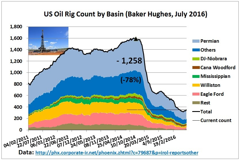 US_drilling_rigs_Feb2011_8July2016