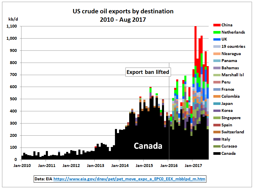 US_exports_by_destination_2010-Aug2017