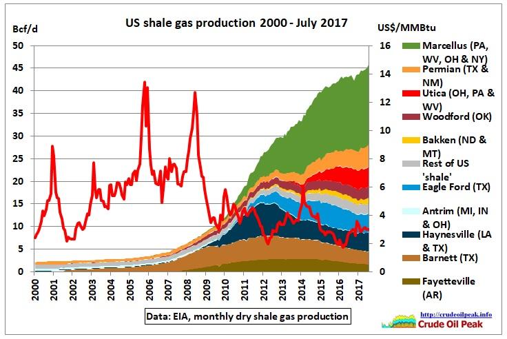 US_shale_gas_production_2000-Jul2017
