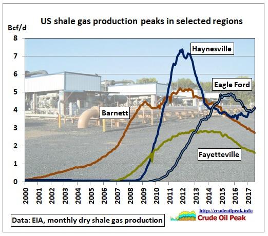 US_shale_gas_production_peaks_Jul2017