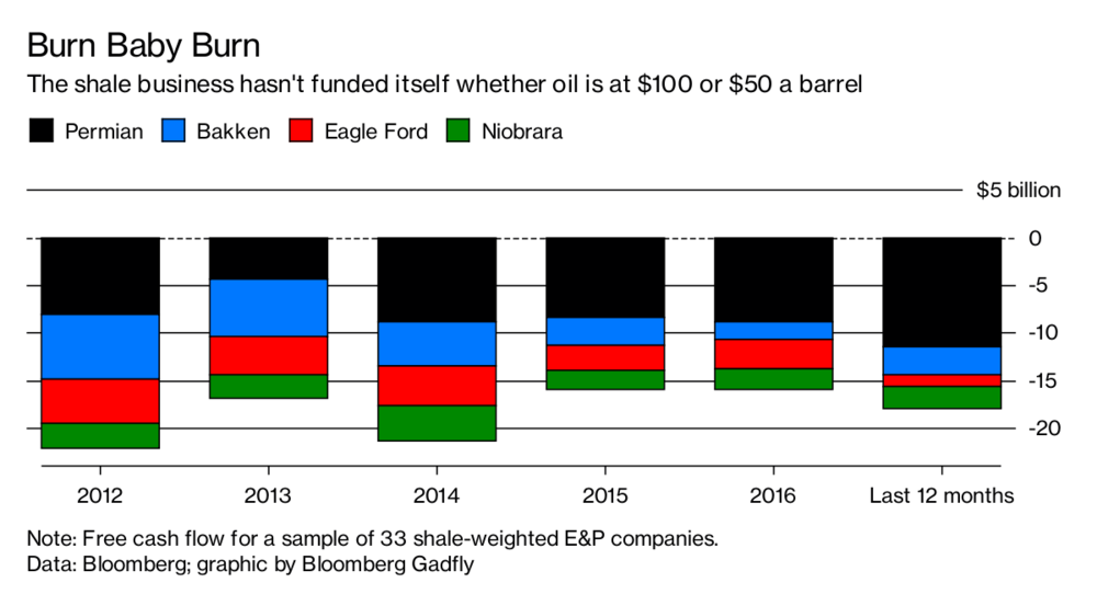 US_shale_negative_cash_flow