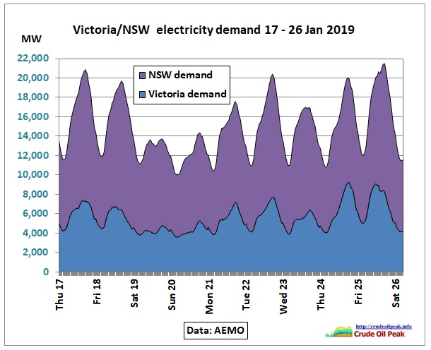VIC_NSW_power-demand_17-26Jan2019